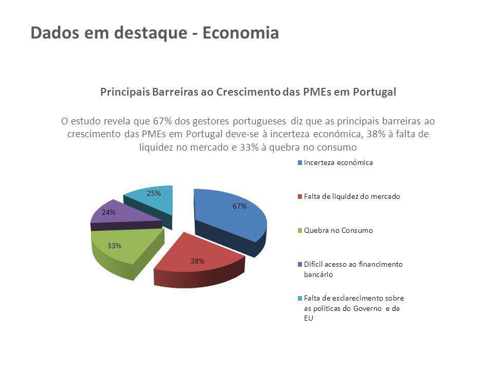 Principais Barreiras ao Crescimento das PMEs em Portugal