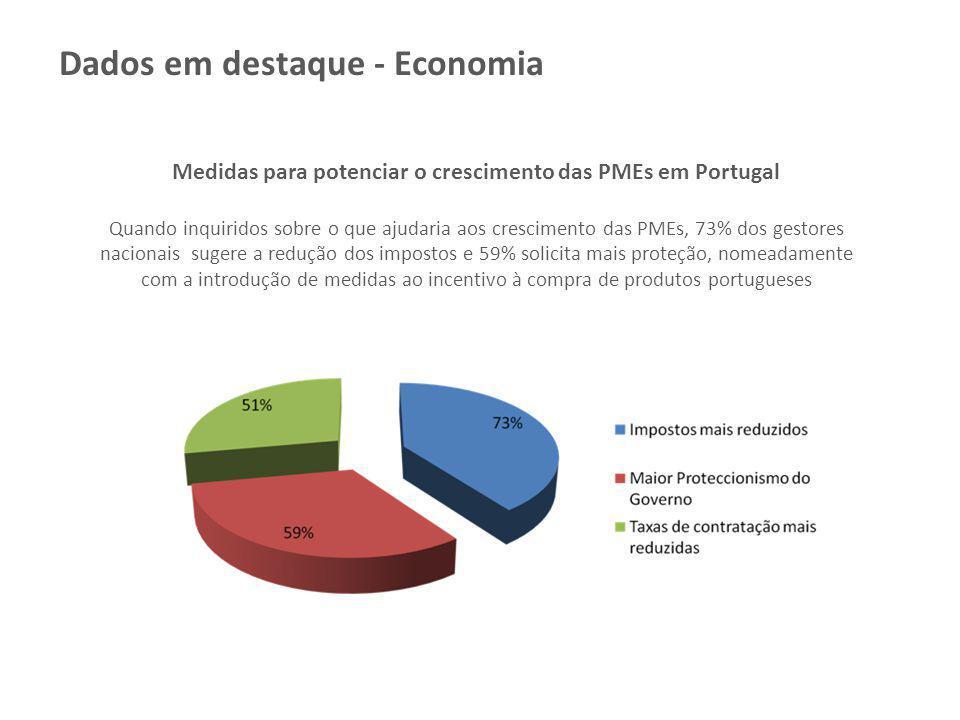 Medidas para potenciar o crescimento das PMEs em Portugal
