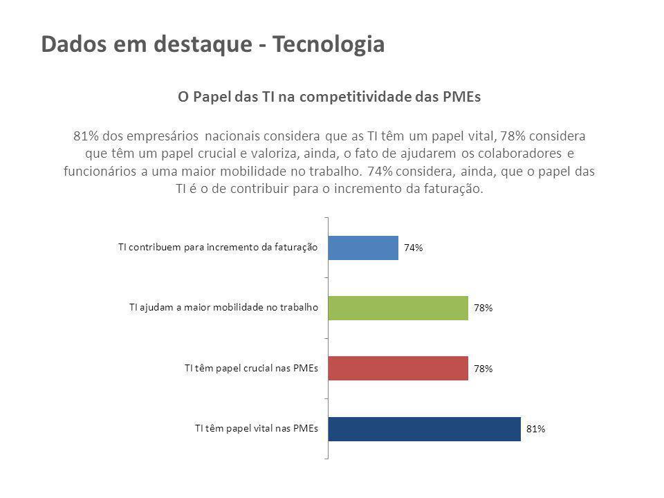 O Papel das TI na competitividade das PMEs