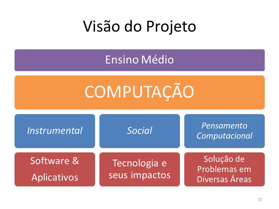 COMPUTAÇÃO Visão do Projeto Ensino Médio Instrumental Software &