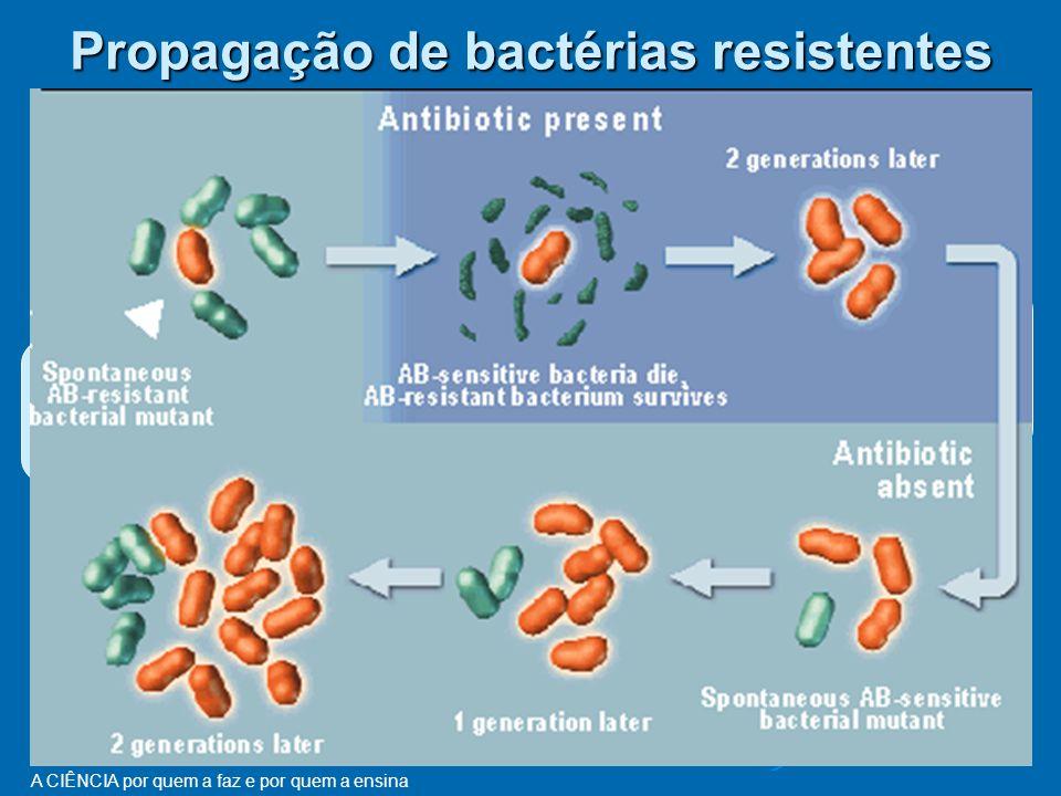 Propagação de bactérias resistentes