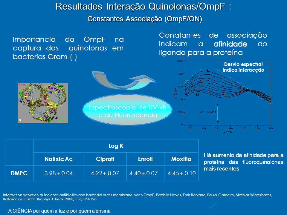 Resultados Interação Quinolonas/OmpF : Constantes Associação (OmpF/QN)