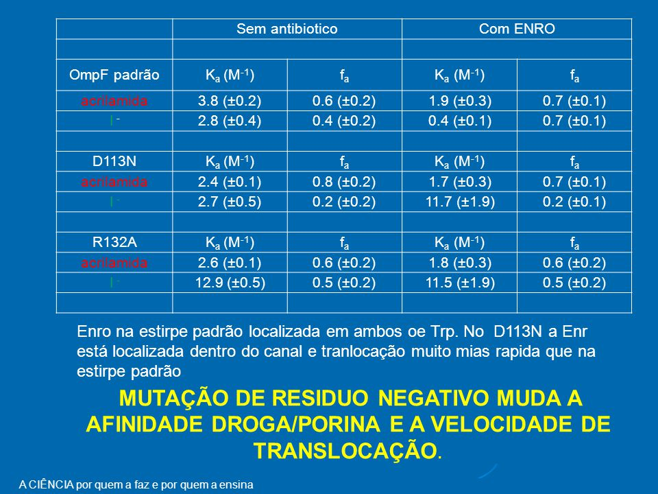 Sem antibiotico. Com ENRO. OmpF padrão. Ka (M-1) fa. acrilamida. 3.8 (±0.2) 0.6 (±0.2) 1.9 (±0.3)