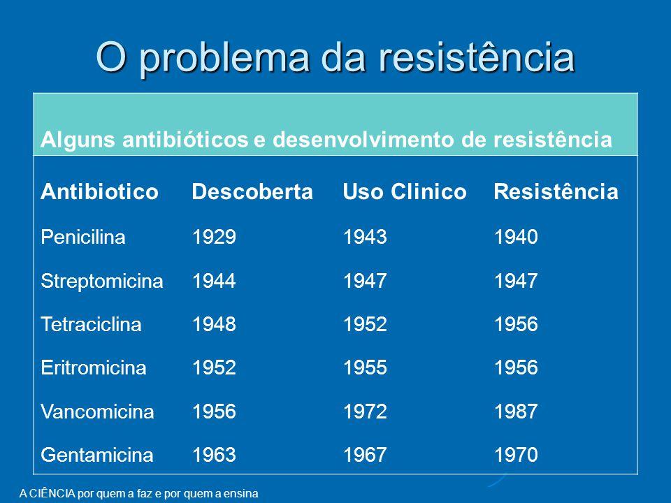 O problema da resistência
