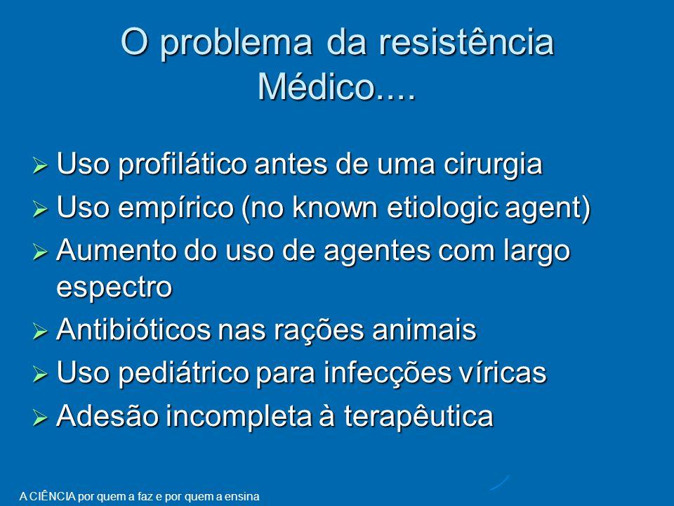 O problema da resistência Médico....