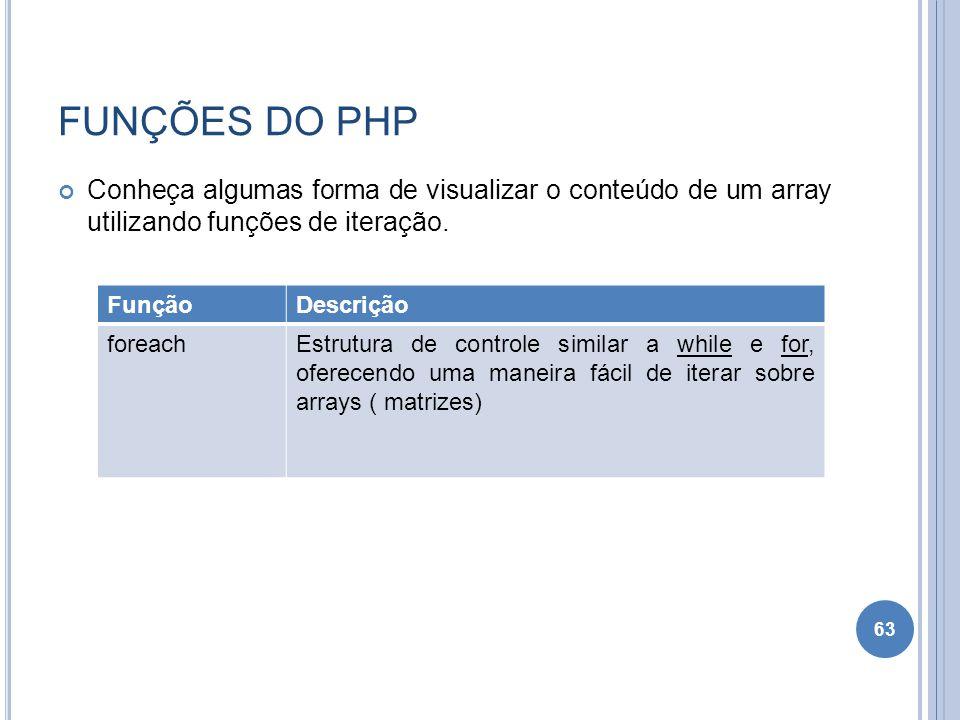 FUNÇÕES DO PHP Conheça algumas forma de visualizar o conteúdo de um array utilizando funções de iteração.