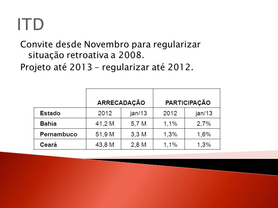 ITD Convite desde Novembro para regularizar situação retroativa a 2008. Projeto até 2013 – regularizar até 2012.