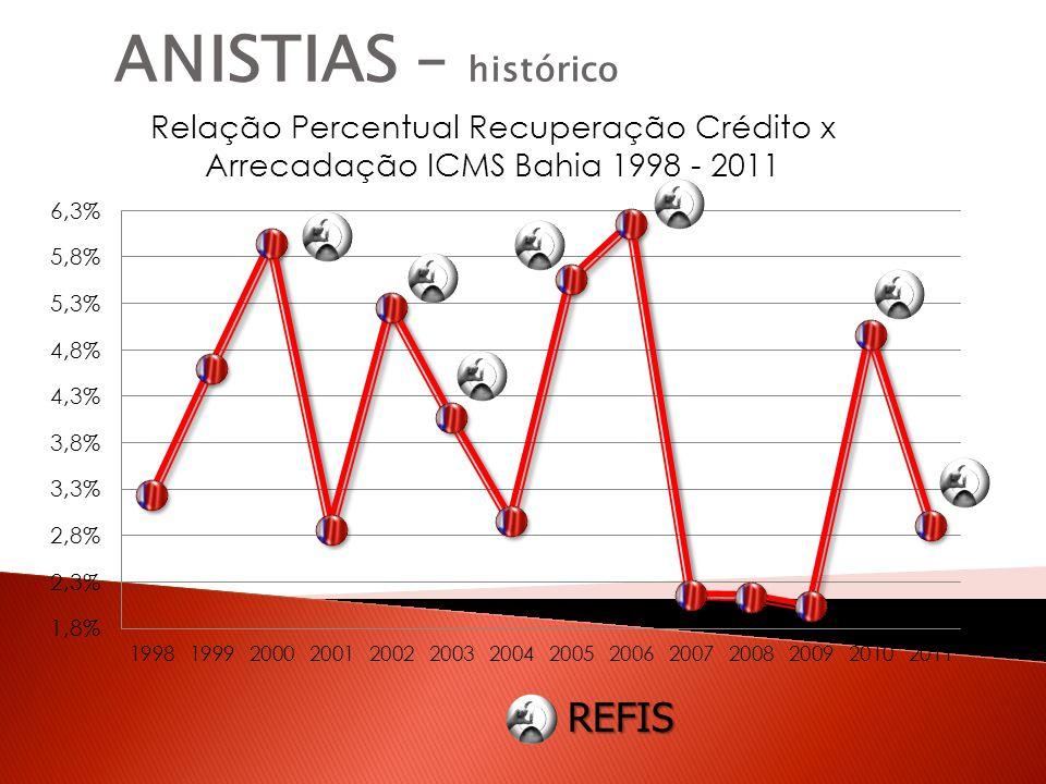 ANISTIAS – histórico REFIS
