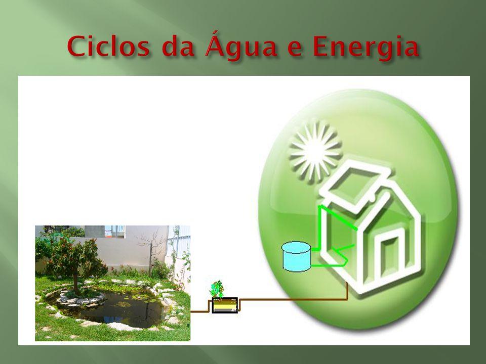 Ciclos da Água e Energia
