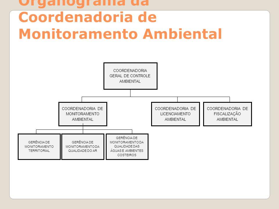 Organograma da Coordenadoria de Monitoramento Ambiental