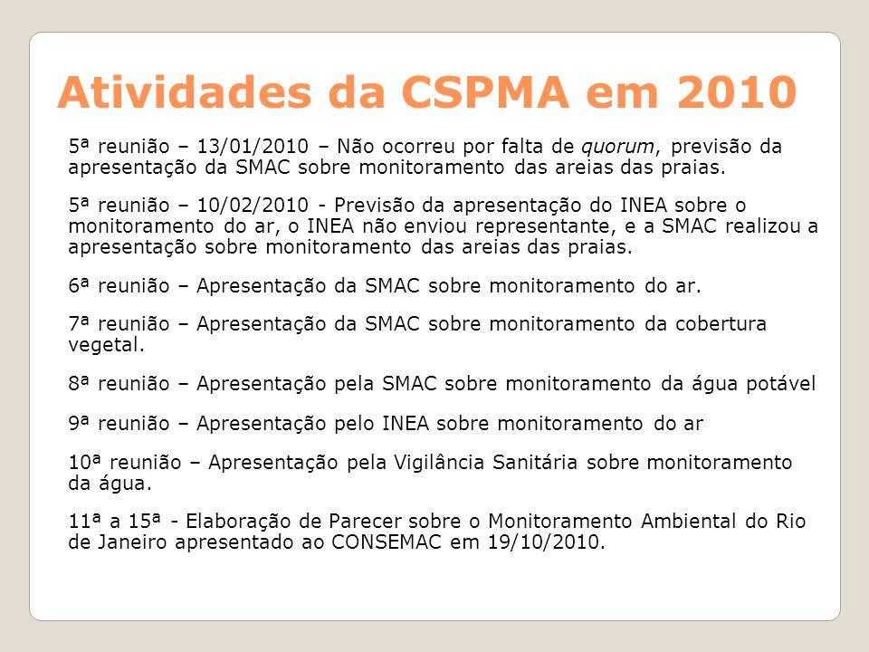 Atividades da CSPMA em 2010