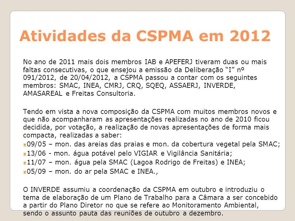 Atividades da CSPMA em 2012