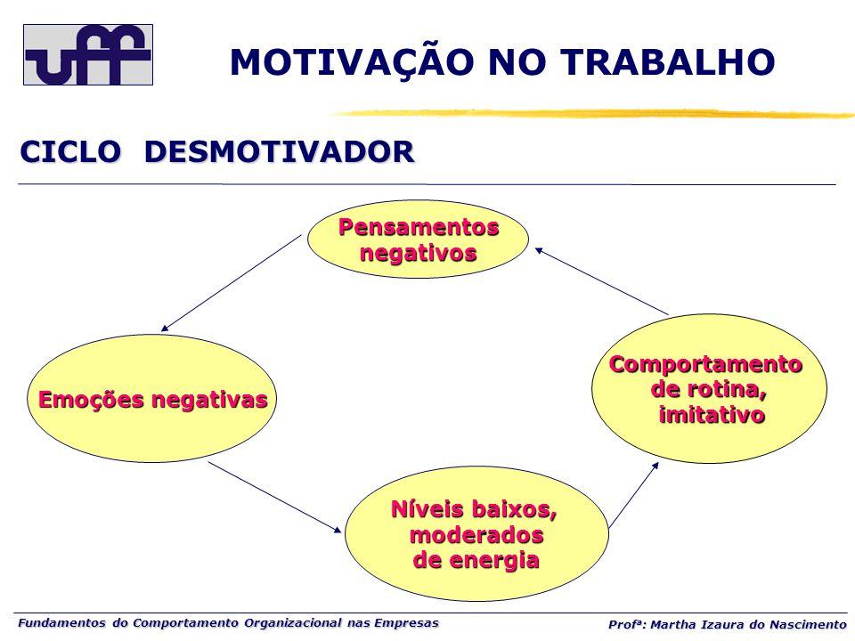 MOTIVAÇÃO NO TRABALHO CICLO DESMOTIVADOR Pensamentos negativos