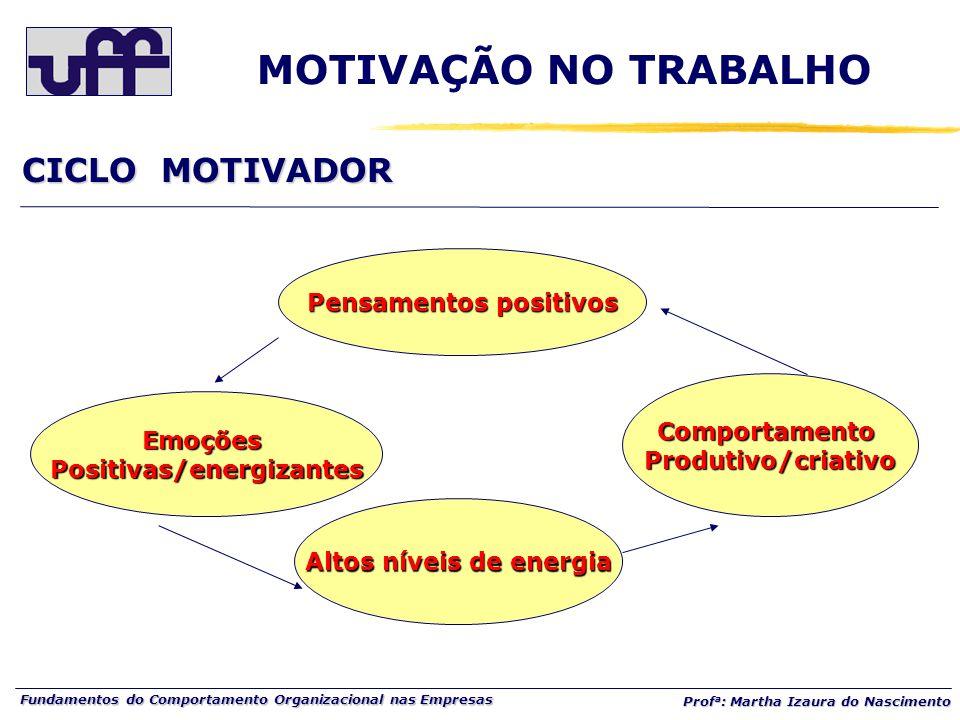 Pensamentos positivos Positivas/energizantes Altos níveis de energia