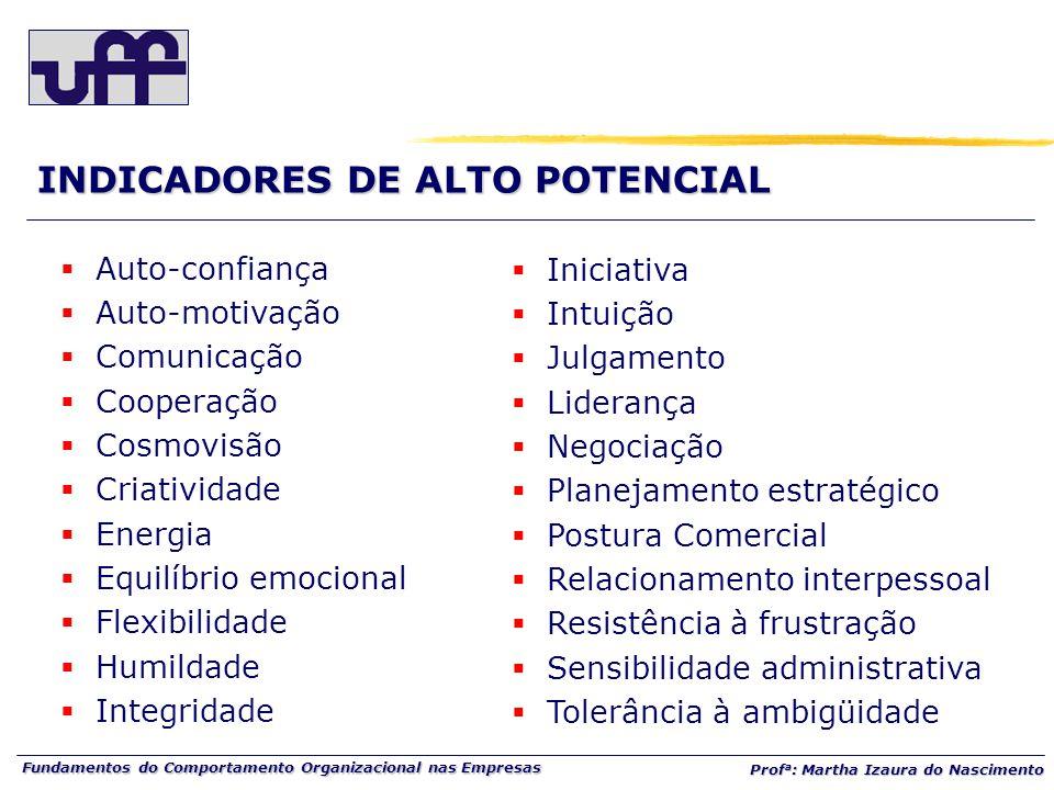 INDICADORES DE ALTO POTENCIAL