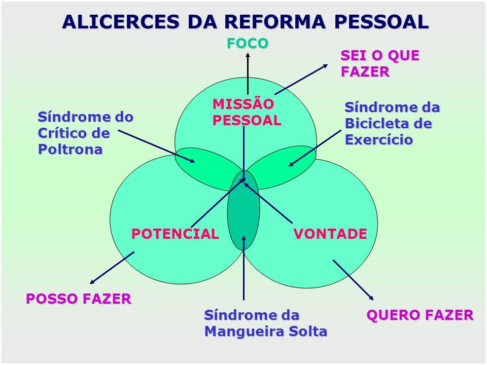 ALICERCES DA REFORMA PESSOAL