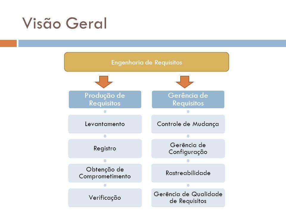 Visão Geral Engenharia de Requisitos Produção de Requisitos