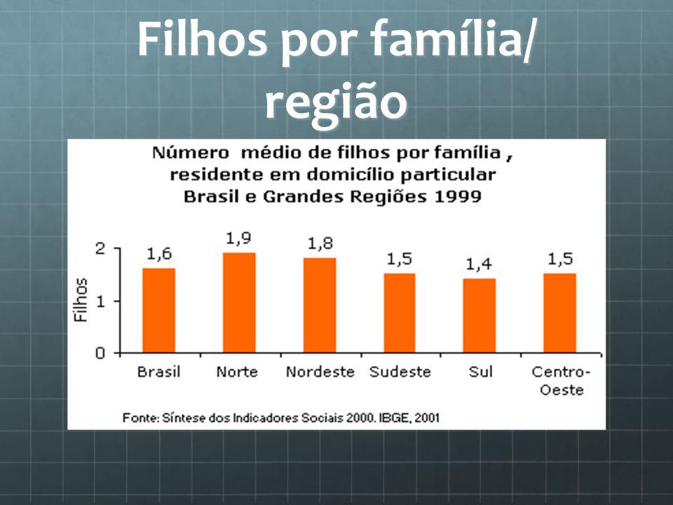 Filhos por família/ região