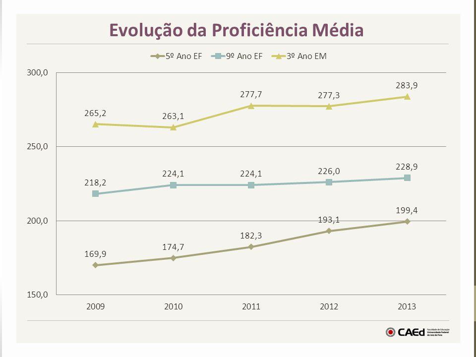 Evolução da Proficiência Média