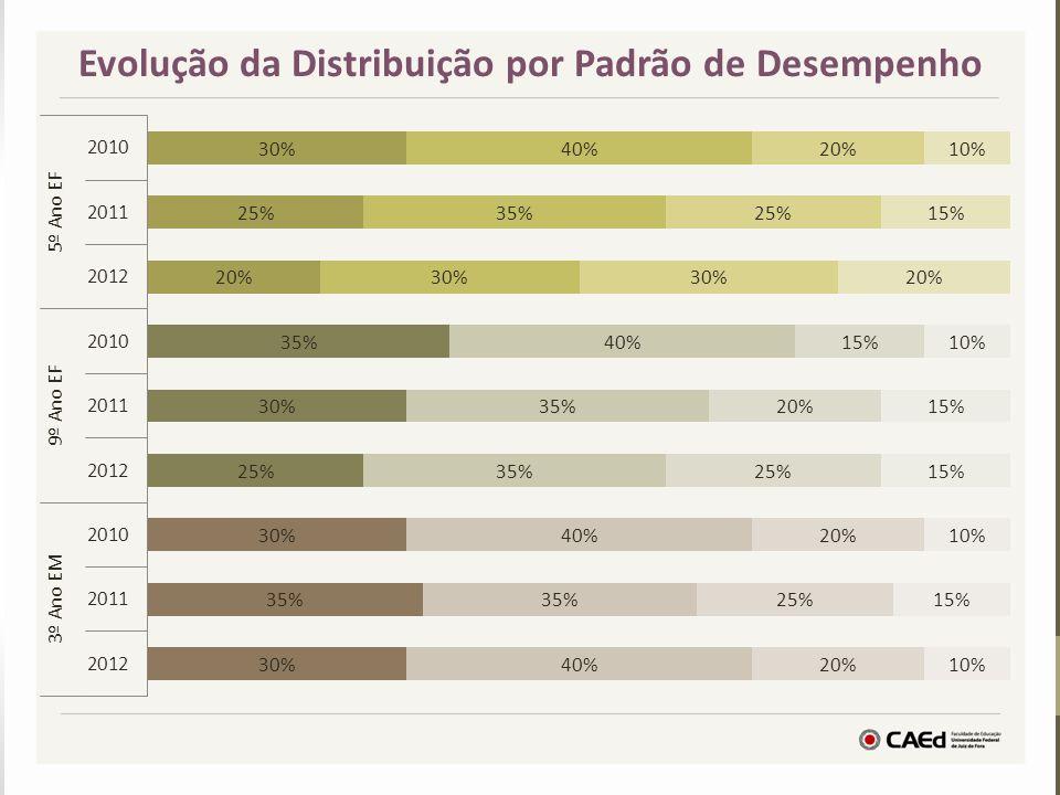 Evolução da Distribuição por Padrão de Desempenho