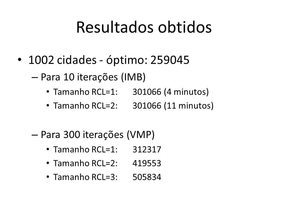 Resultados obtidos 1002 cidades - óptimo: 259045