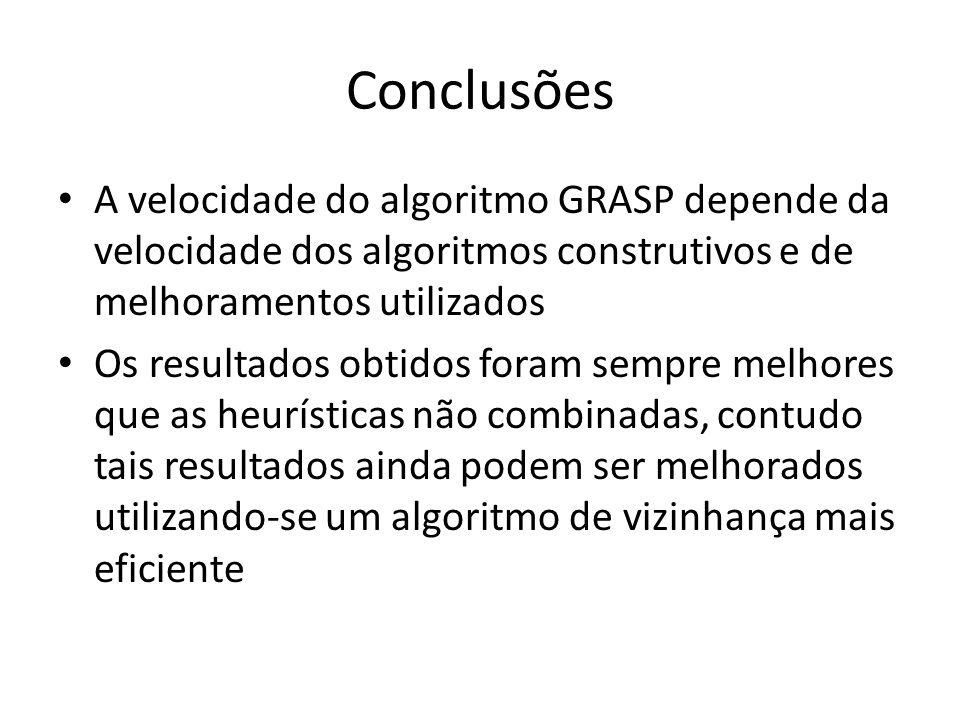 Conclusões A velocidade do algoritmo GRASP depende da velocidade dos algoritmos construtivos e de melhoramentos utilizados.