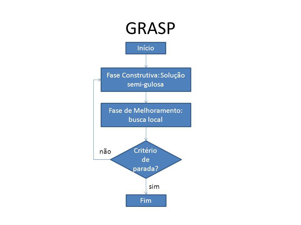 GRASP Início Fase Construtiva: Solução semi-gulosa