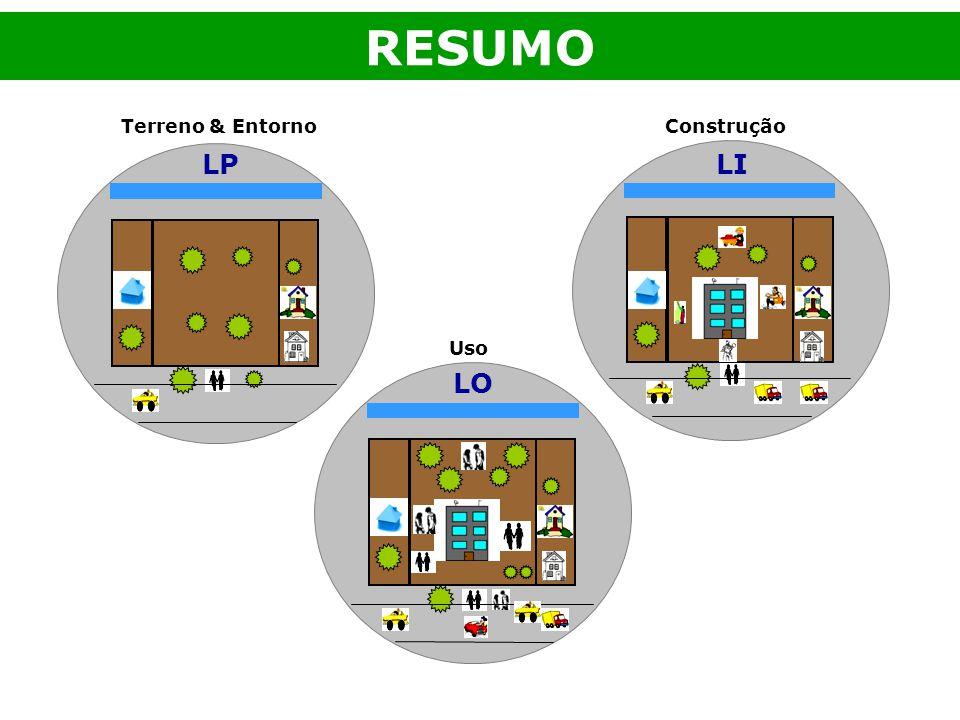 RESUMO Terreno & Entorno Construção LP LI Uso LO
