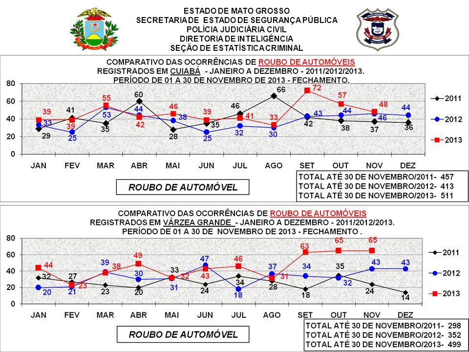 DIRETORIA DE INTELIGÊNCIA SEÇÃO DE ESTATÍSTICA CRIMINAL