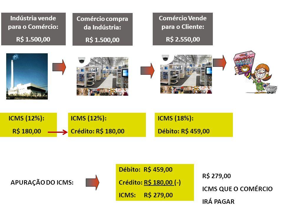 Indústria vende para o Comércio: R$ 1.500,00