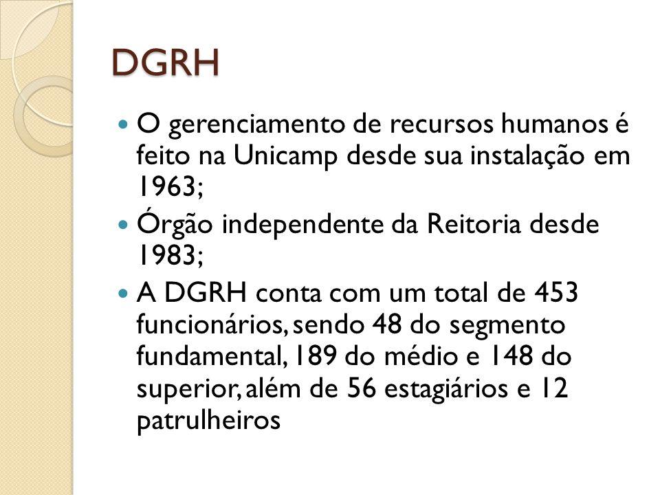 DGRH O gerenciamento de recursos humanos é feito na Unicamp desde sua instalação em 1963; Órgão independente da Reitoria desde 1983;