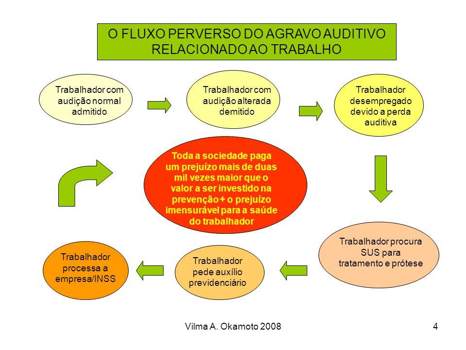 O FLUXO PERVERSO DO AGRAVO AUDITIVO RELACIONADO AO TRABALHO