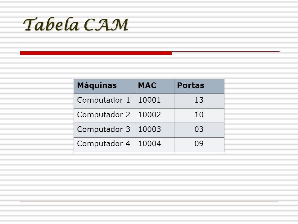 Tabela CAM Máquinas MAC Portas Computador 1 10001 13 Computador 2