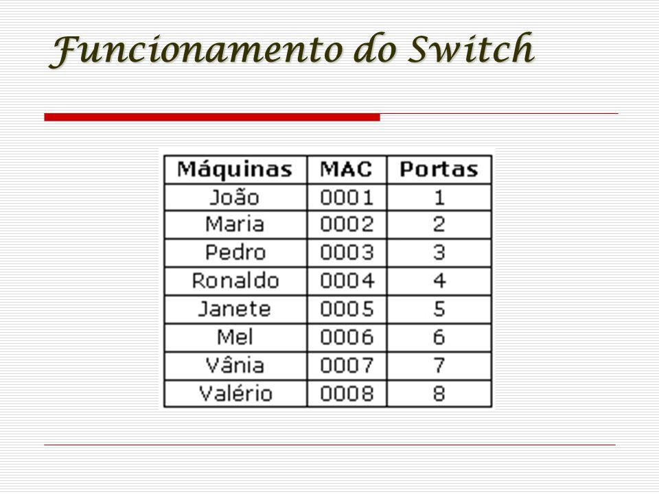 Funcionamento do Switch