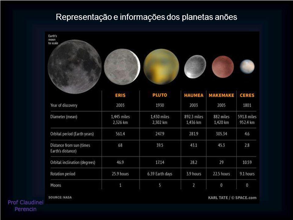 Representação e informações dos planetas anões
