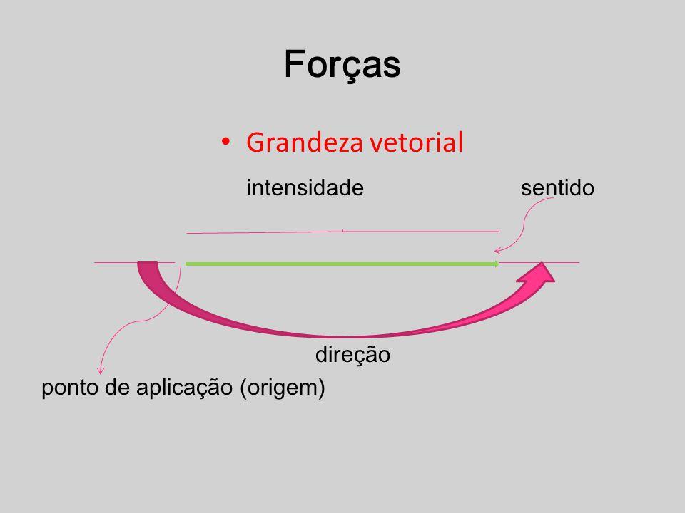 Forças Grandeza vetorial intensidade sentido direção