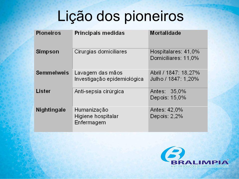 Lição dos pioneiros O quadro mostra resultados de trabalhos de pioneiros preocupados com o controle das infecções hospitalares.