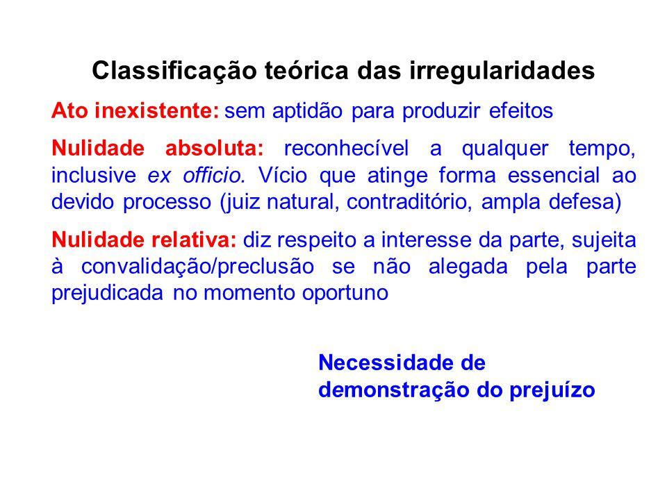 Classificação teórica das irregularidades