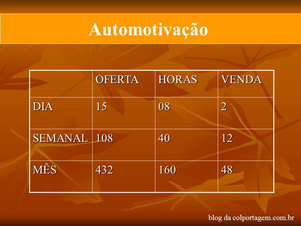 Automotivação OFERTA HORAS VENDA DIA 15 08 2 SEMANAL 108 40 12 MÊS 432