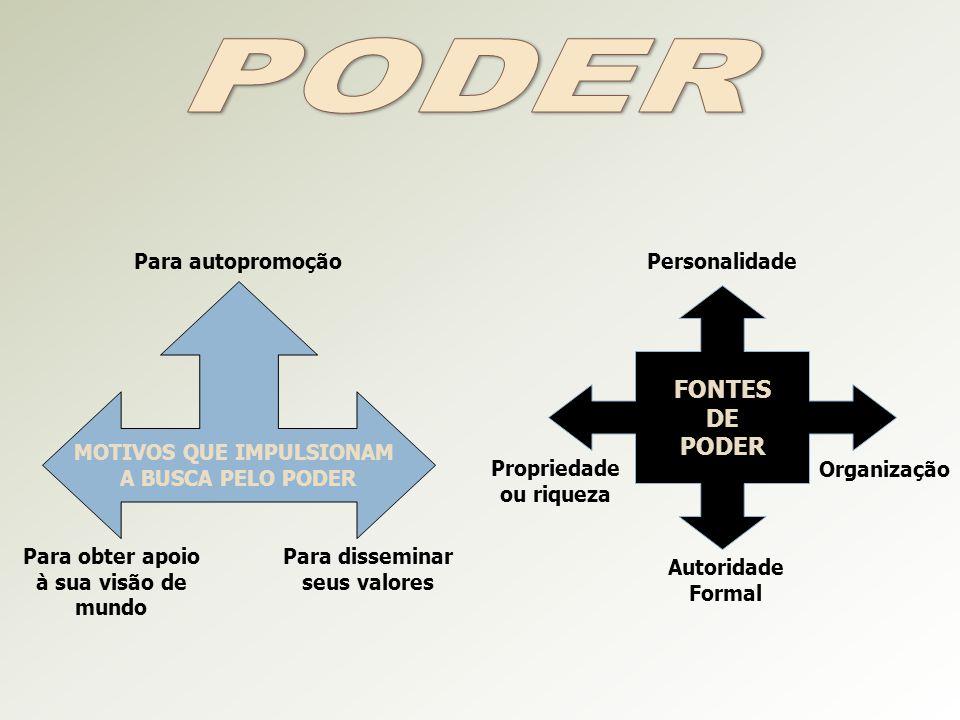 PODER FONTES DE PODER MOTIVOS QUE IMPULSIONAM A BUSCA PELO PODER