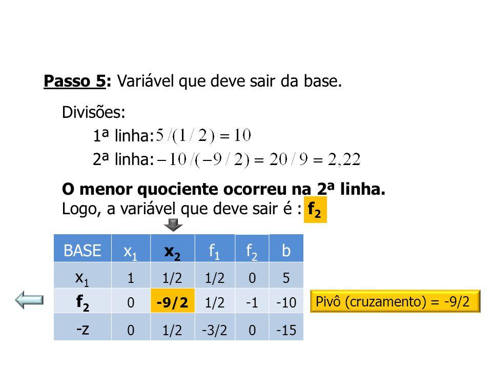 Passo 5: Variável que deve sair da base. Divisões: 1ª linha: 2ª linha: