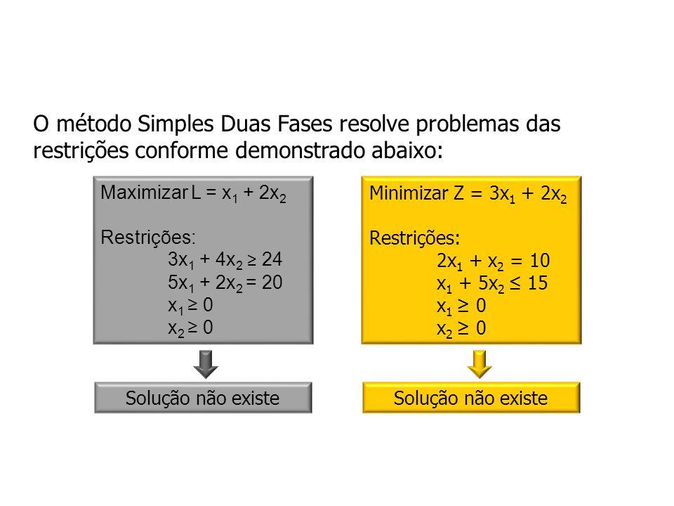 O método Simples Duas Fases resolve problemas das restrições conforme demonstrado abaixo: