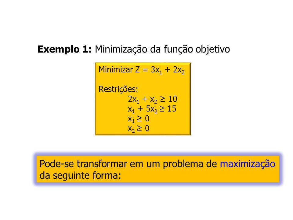 Exemplo 1: Minimização da função objetivo