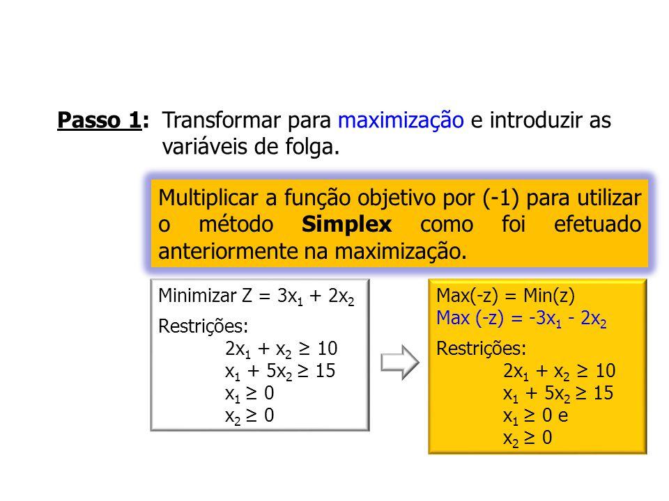 Passo 1: Transformar para maximização e introduzir as variáveis de folga.