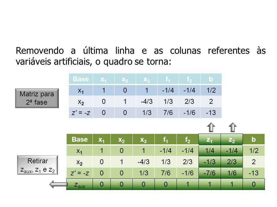 Removendo a última linha e as colunas referentes às variáveis artificiais, o quadro se torna: