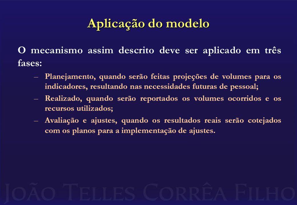 Aplicação do modelo O mecanismo assim descrito deve ser aplicado em três fases: