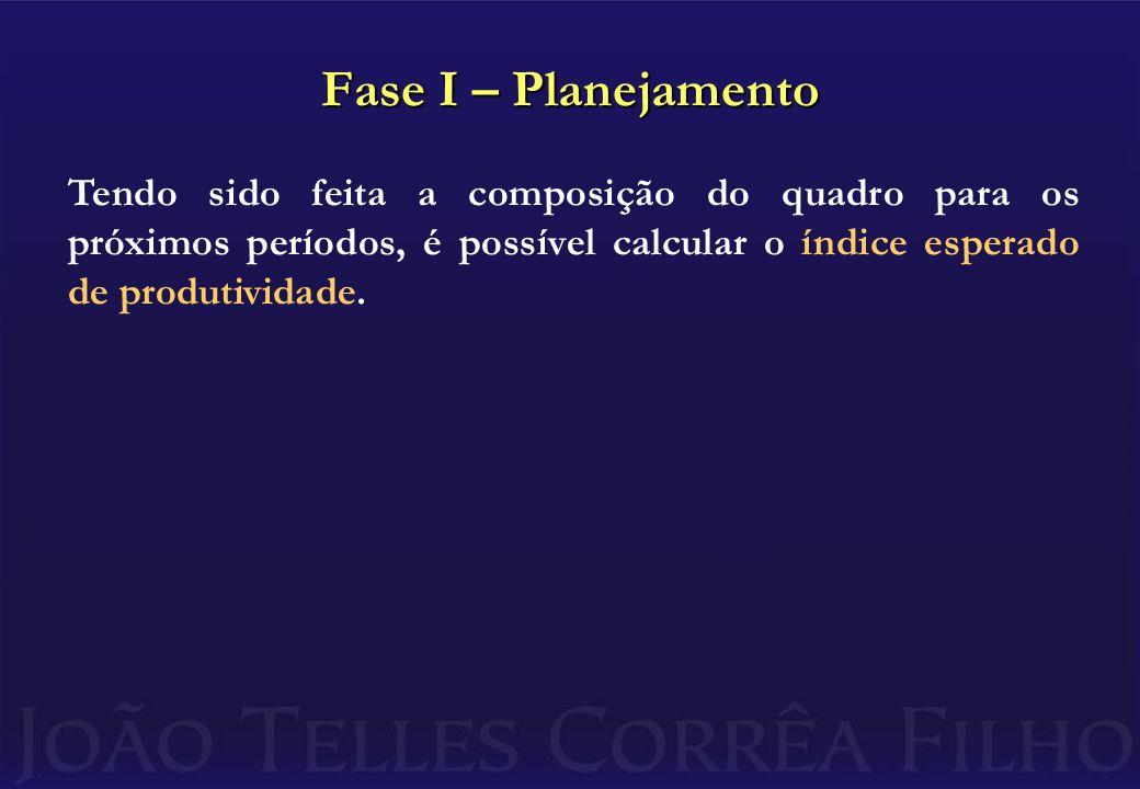 Fase I – Planejamento Tendo sido feita a composição do quadro para os próximos períodos, é possível calcular o índice esperado de produtividade.