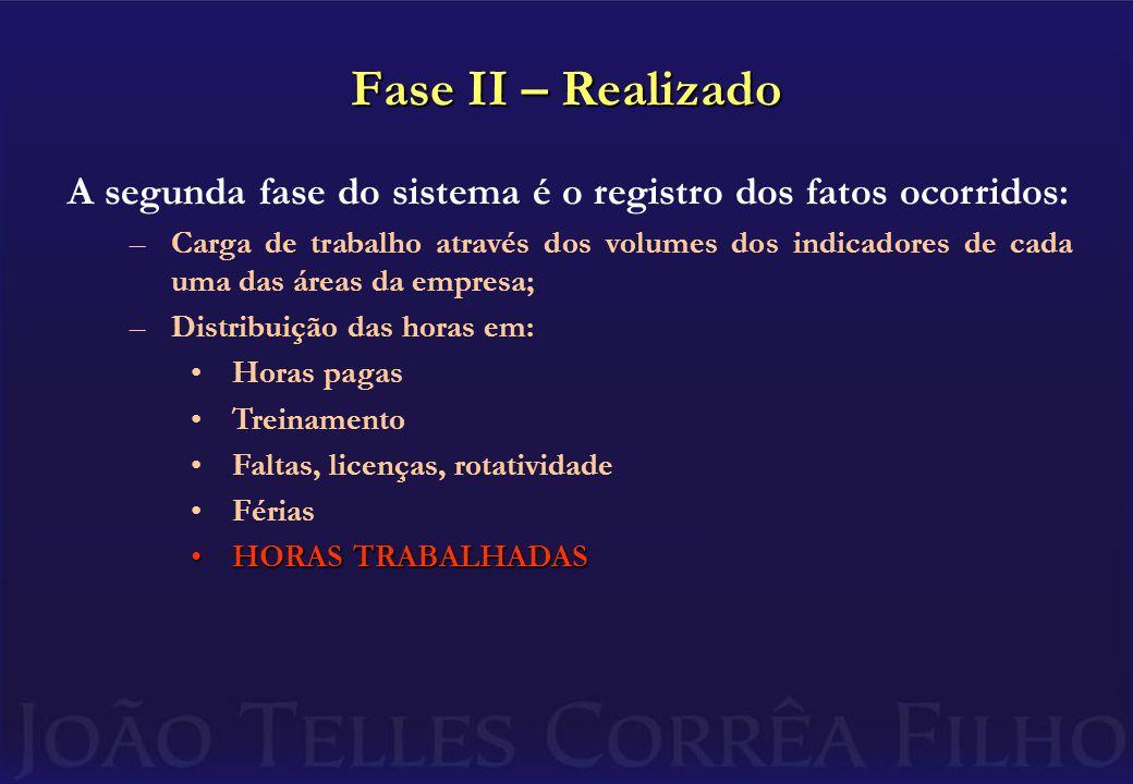 Fase II – Realizado A segunda fase do sistema é o registro dos fatos ocorridos: