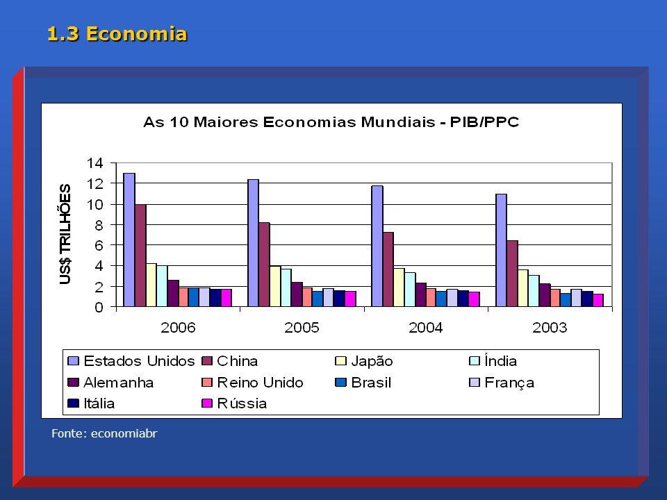 1.3 Economia Fonte: economiabr