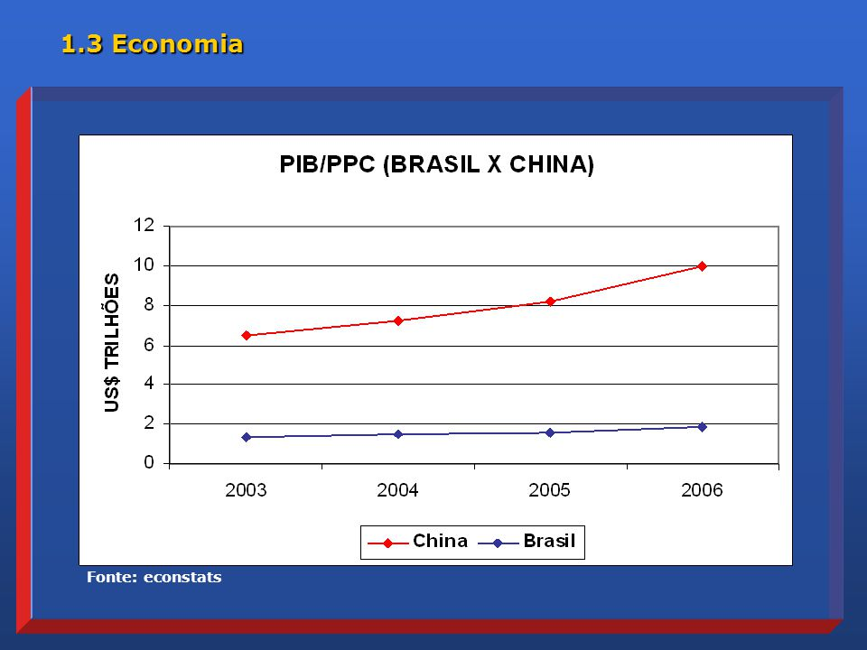 1.3 Economia Fonte: econstats